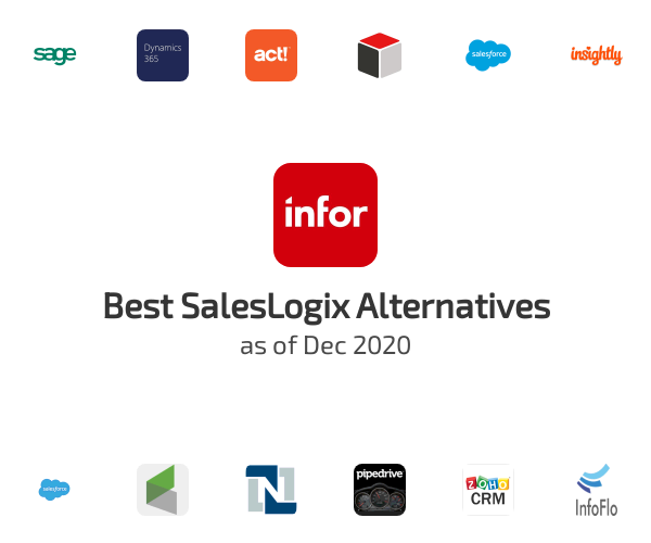 Best SalesLogix Alternatives