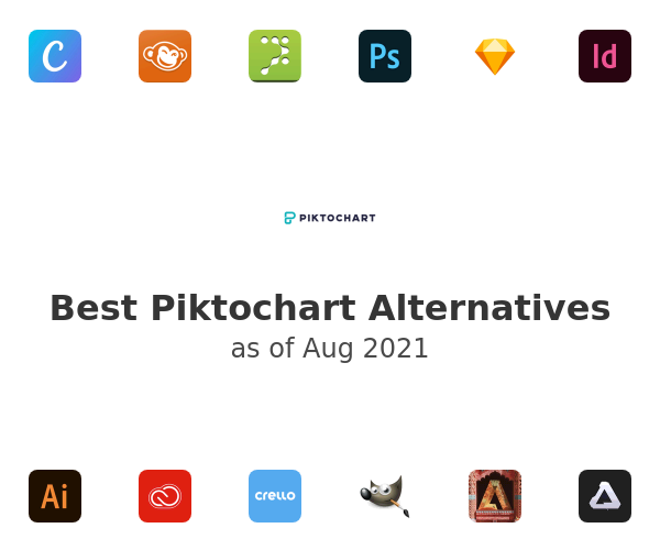 Best Piktochart Alternatives