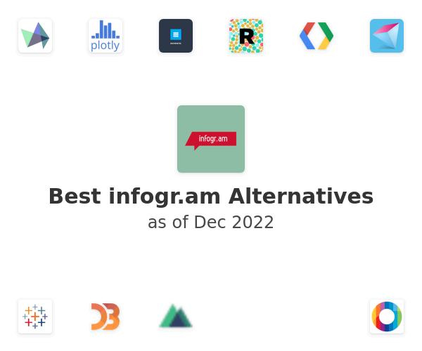 Best infogr.am Alternatives