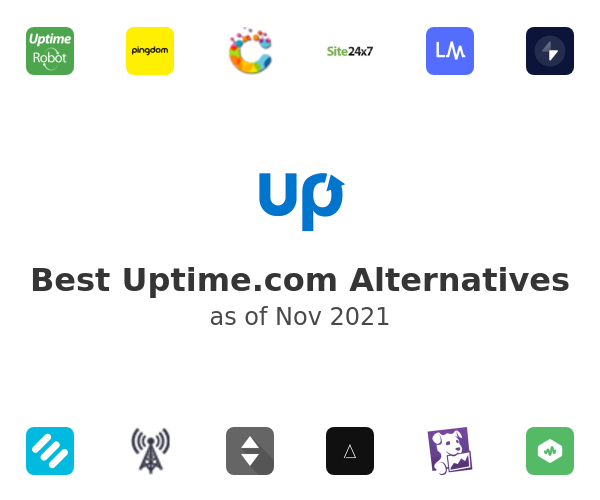 Best Uptime.com Alternatives