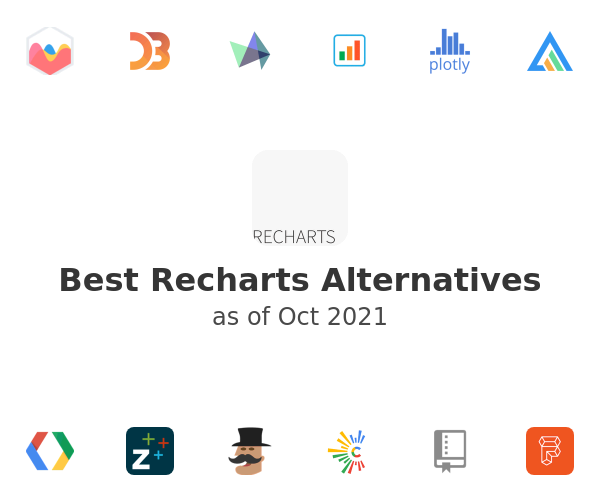 Best Recharts Alternatives