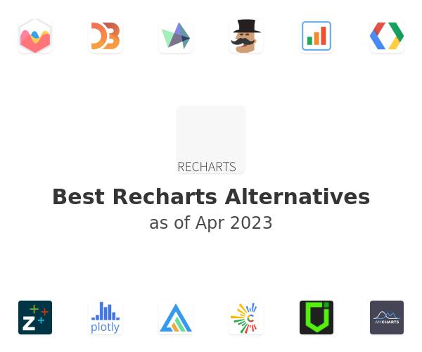 Best Recharts Alternatives