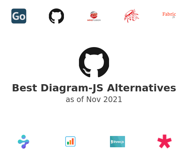 Best Diagram-JS Alternatives