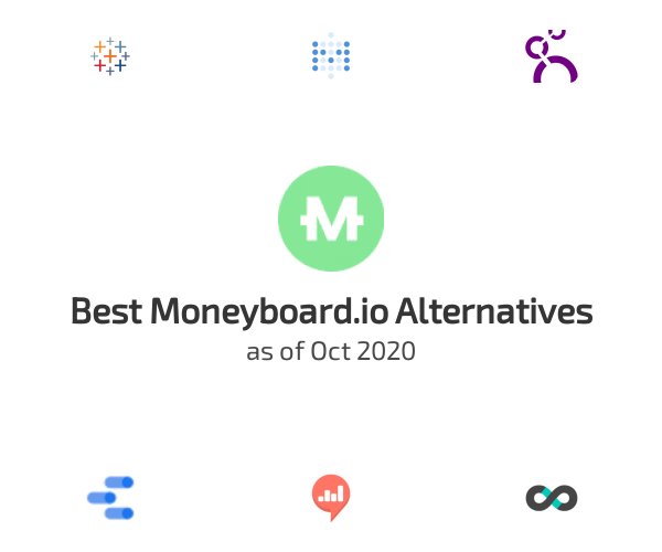 Best Moneyboard.io Alternatives
