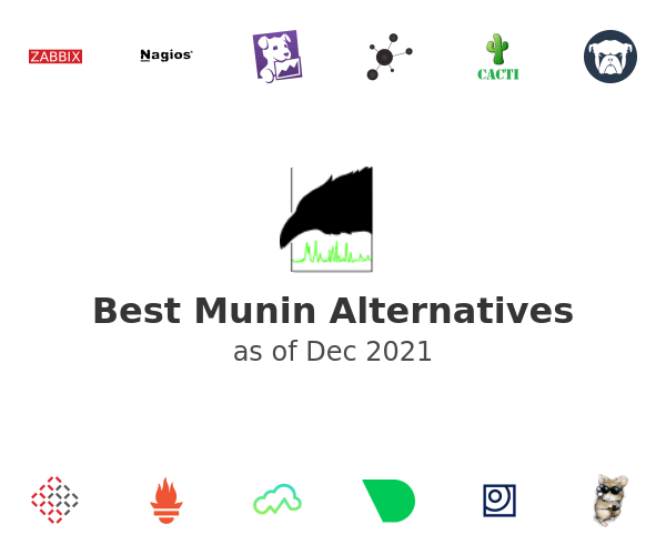 Best Munin Alternatives