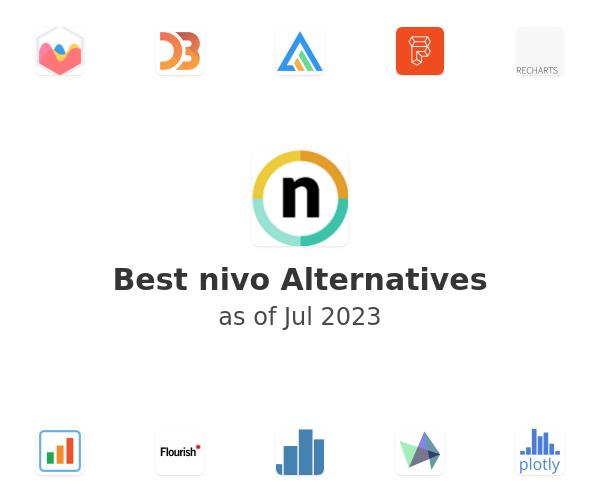 Best nivo Alternatives