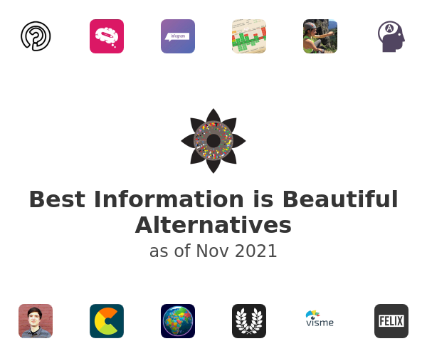 Best Information is Beautiful Alternatives