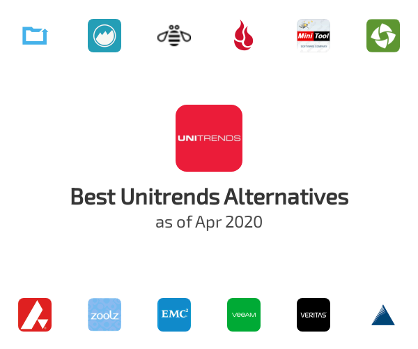 Best Unitrends Alternatives