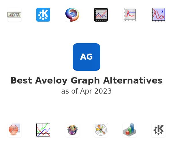 Best Aveloy Graph Alternatives