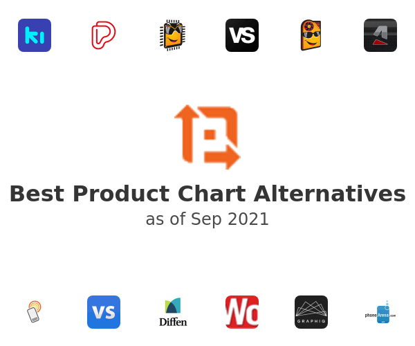 Best Product Chart Alternatives