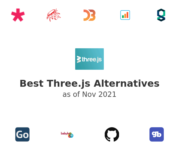 Best Three.js Alternatives