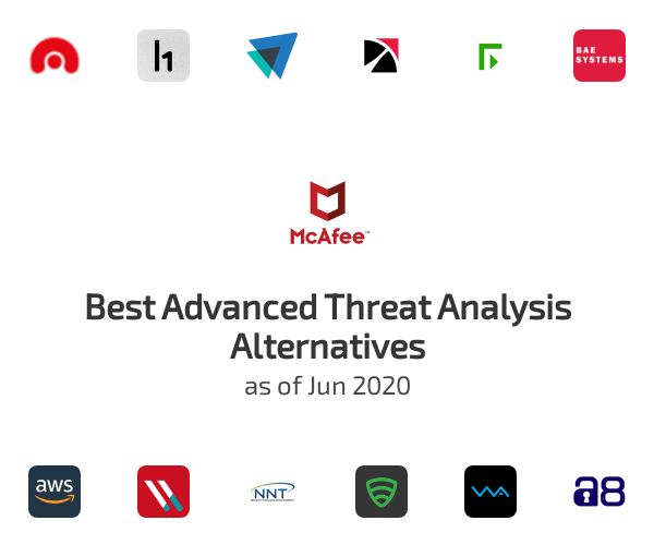 Best Advanced Threat Analysis Alternatives