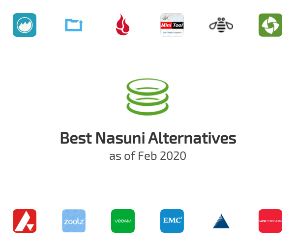 Best Nasuni Alternatives
