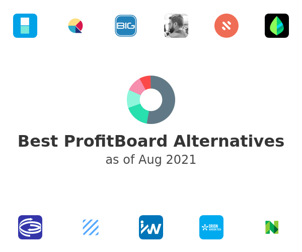 Best ProfitBoard Alternatives