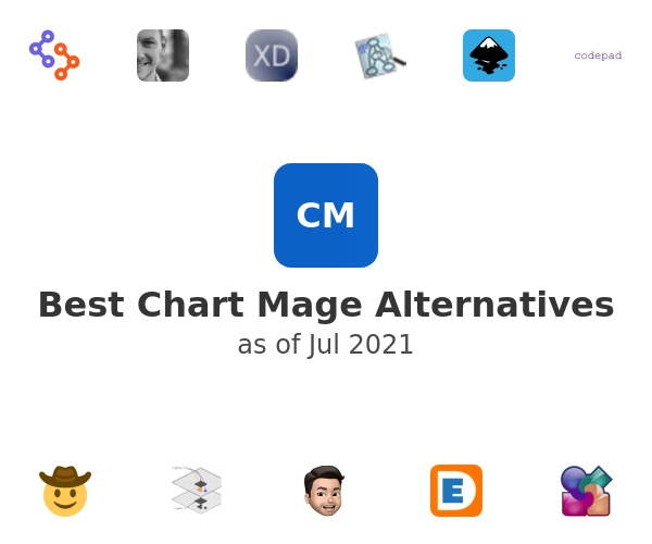 Best Chart Mage Alternatives