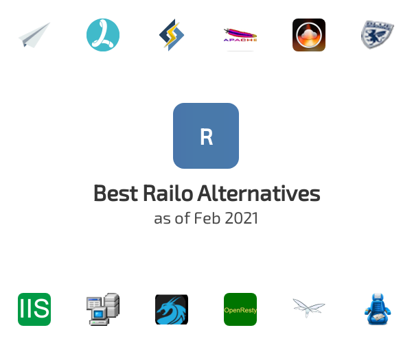 Best Railo Alternatives