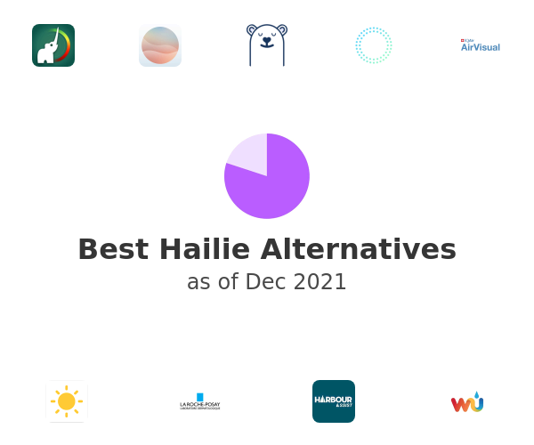 Best Hailie Alternatives