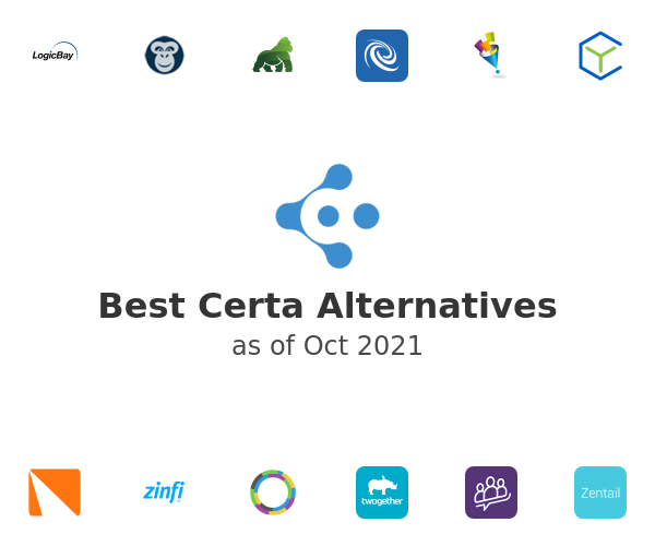 Best Certa Alternatives