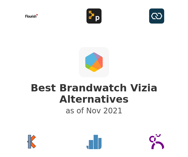 Best Brandwatch Vizia Alternatives