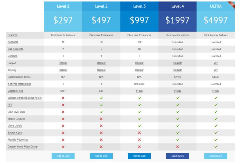 UltraSMSScript Pricing