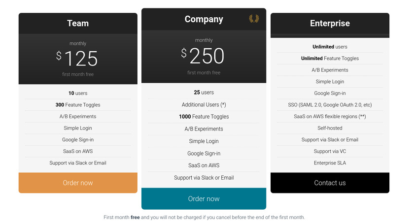 Unleash-hosted Pricing