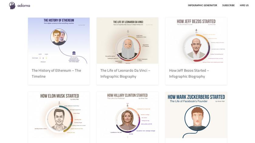 Visual Biographies Landing Page