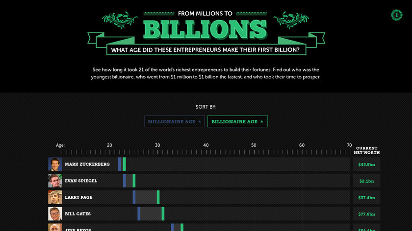 From Millions to Billions Landing Page