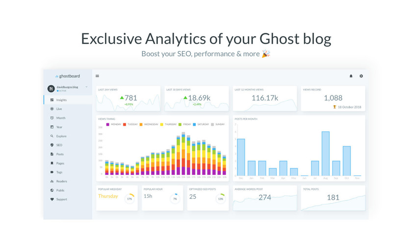 Ghostboard.io Landing Page
