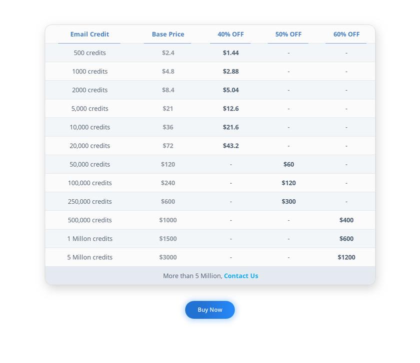 MyEmailVerifier Pricing