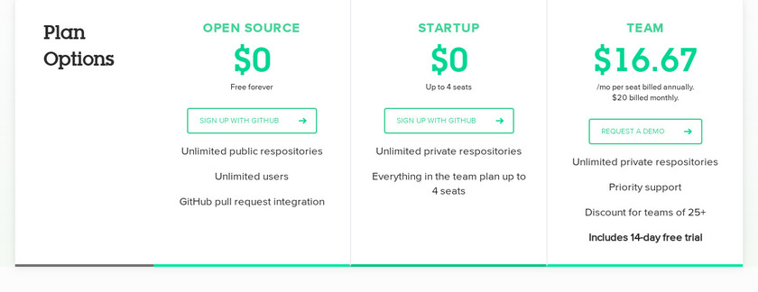 CodeClimate Pricing