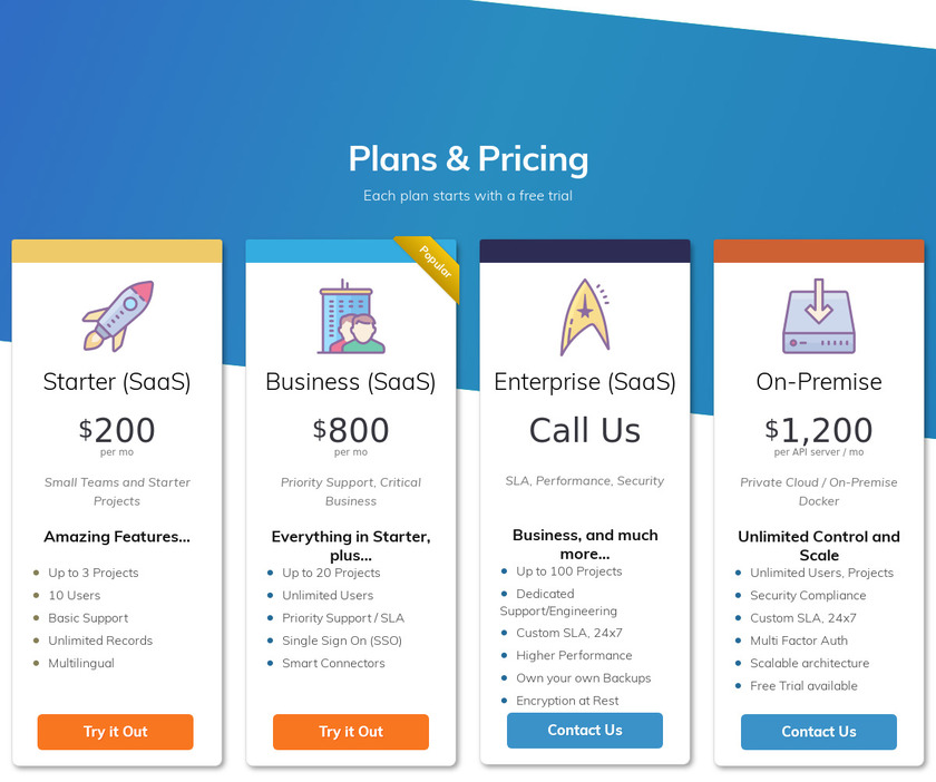 Cloud CMS Pricing