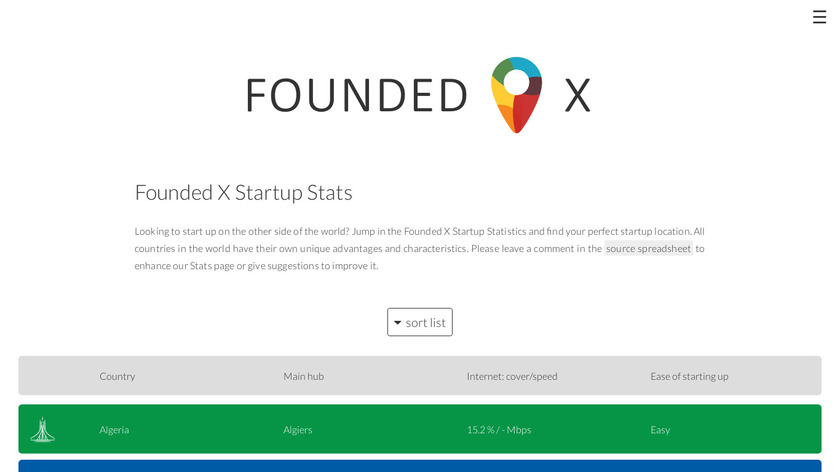 Founded X Startup Stats Landing Page
