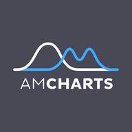 amCharts logo