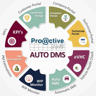 Proactive Car Rental System logo