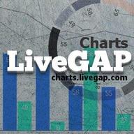 liveGap Charts logo